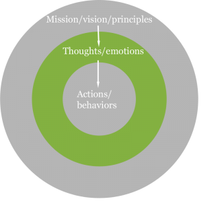 Making Mission, Vision and Principles Actionable