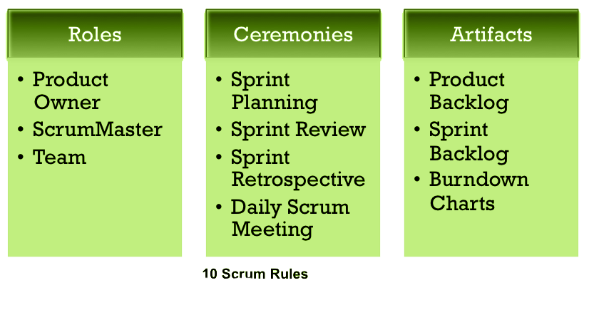 10-scrum-rules