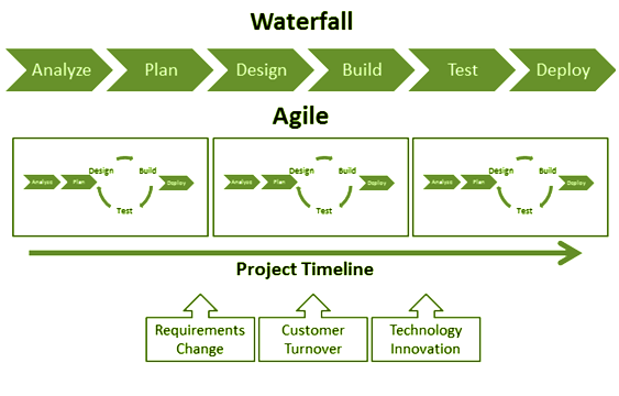 I m definitely agile for Project management agile waterfall