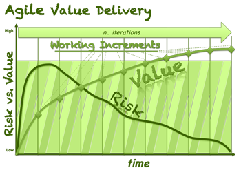 agile-value-deliveryV1